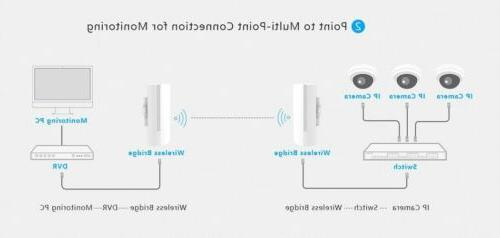 KuWFi 150Mbps Point Outdoor Wireless Bridge Routers CPE