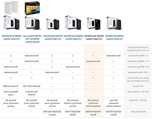 NETGEAR Cable Modem, Max download speeds of 686Mbps, Certified for Xfinity from Spectrum, more