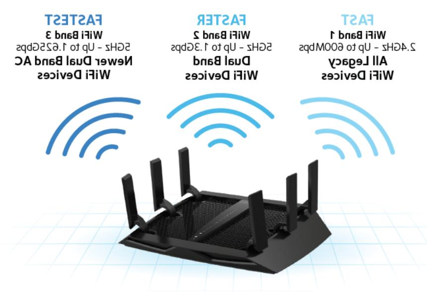 AC3600 Router MU-MIMO Parental Control
