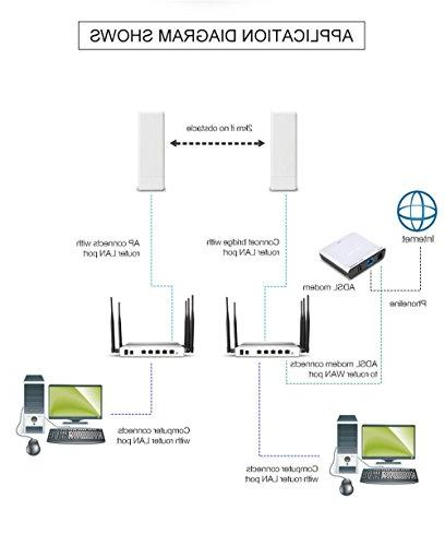 KuWFi 2 Wireless Outdoor 150Mbps Outdoor Wireless Access Point CPE Router with POE adapter WIFI for application